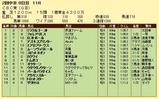 第18S:06月3週 CBC賞 成績