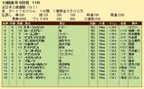 第25S:12月4週 全日本2歳優駿 成績