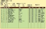 第17S:03月1週 阪急杯 成績