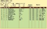 第18S:03月4週 スプリングS 成績