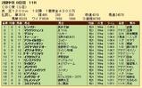 第26S:06月3週 CBC賞 成績