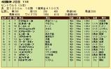 第18S:09月3週 セントウルS 成績