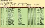 第27S:03月1週 ダイオライト記念 成績