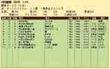 第21S:06月3週 関東オークス 成績