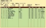 第26S:06月2週 仏ダービー 成績