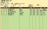 第32S:08月3週 札幌記念 成績