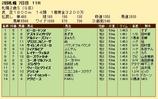 第29S:10月1週 札幌2歳S 成績