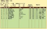 第17S:01月4週 AJCC 成績