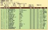第27S:12月2週 阪神JF 成績