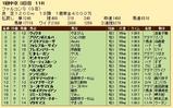 第28S:03月3週 ファルコンS 成績
