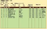 第32S:07月2週 七夕賞 成績