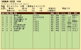 第34S:03月5週 ドバイSC 成績