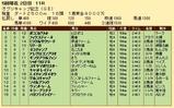 第20S:04月4週 オグリキャップ記念 成績