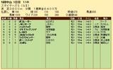 第20S:12月2週 ステイヤーズS 成績