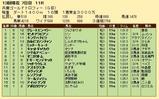第22S:12月5週 兵庫ゴールドトロフィー 成績