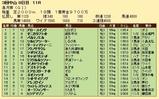 第23S:04月3週 皐月賞 成績