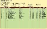 第18S:02月3週 きさらぎ賞 成績