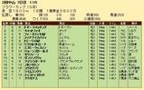 第32S:03月4週 フラワーC 成績