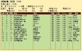 第27S:10月1週 札幌2歳S 成績