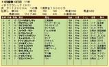 第17S:11月1週 JBCクラシック 成績