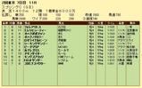 第17S:05月3週 京王杯スプリングC 成績
