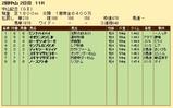 第21S:03月1週 中山記念 成績