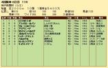 第25S:09月5週 神戸新聞杯 成績