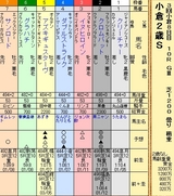 第18S:09月2週 小倉2歳S