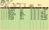第20S:04月4週 福島牝馬S 成績