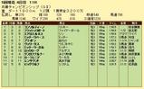 第18S:05月1週 兵庫チャンピオンシップ 成績