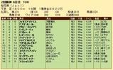 第33S:04月2週 桜花賞 成績