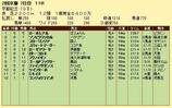 第18S:02月4週 京都記念 成績
