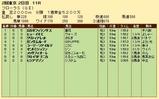 第24S:04月4週 フローラS 成績