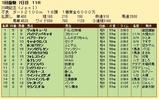 第33S・01月4週 川崎記念 成績