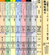 第25S:04月2週 阪神牝馬S