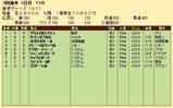 第34S:12月2週 香港ヴァーズ 成績