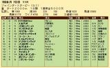 第31S:07月2週 ジャパンダートダービー 成績