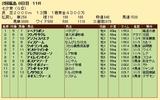 第23S:07月2週 七夕賞 成績