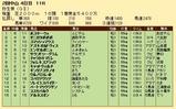 第30S:03月2週 弥生賞 成績