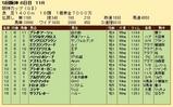 第33S:12月4週 阪神カップ 成績