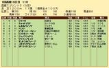 第21S:07月1週 函館スプリントS 成績