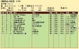 第21S:04月3週 皐月賞 成績