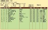 第20S:07月3週 アイビスサマーダッシュ 成績