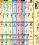 第20S:08月1週 小倉記念