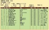 第29S:12月2週 中日新聞杯 成績
