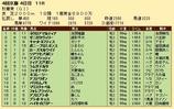 第35S:10月3週 秋華賞 成績