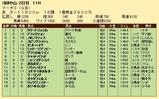 第20S:03月5週 マーチS 成績