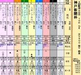 第35S:09月5週 神戸新聞杯