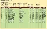 第26S:03月2週 黒船賞 成績
