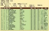 第33S:01月1週 中山金杯 成績